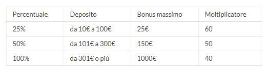 eurobet welcome bonus casinò